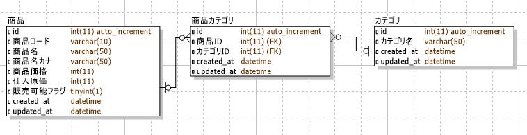 1.5. 多対多の関連を持つオブジェクトをチェックボックスで編集可能な ...